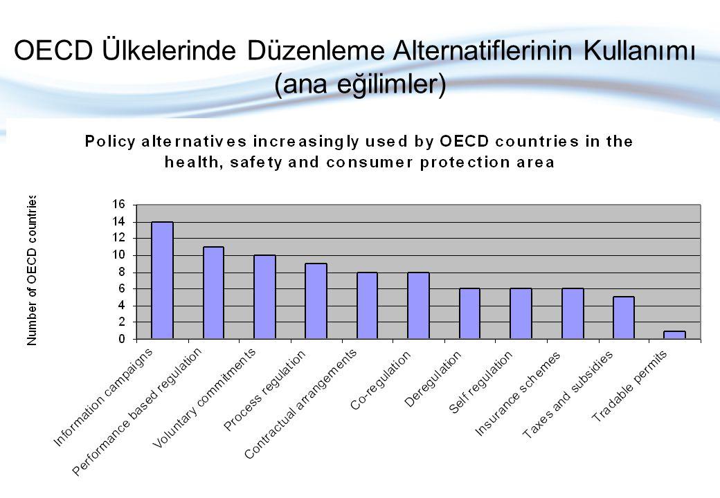 OECD Ülkelerinde Düzenleme Alternatiflerinin Kullanımı (ana eğilimler)
