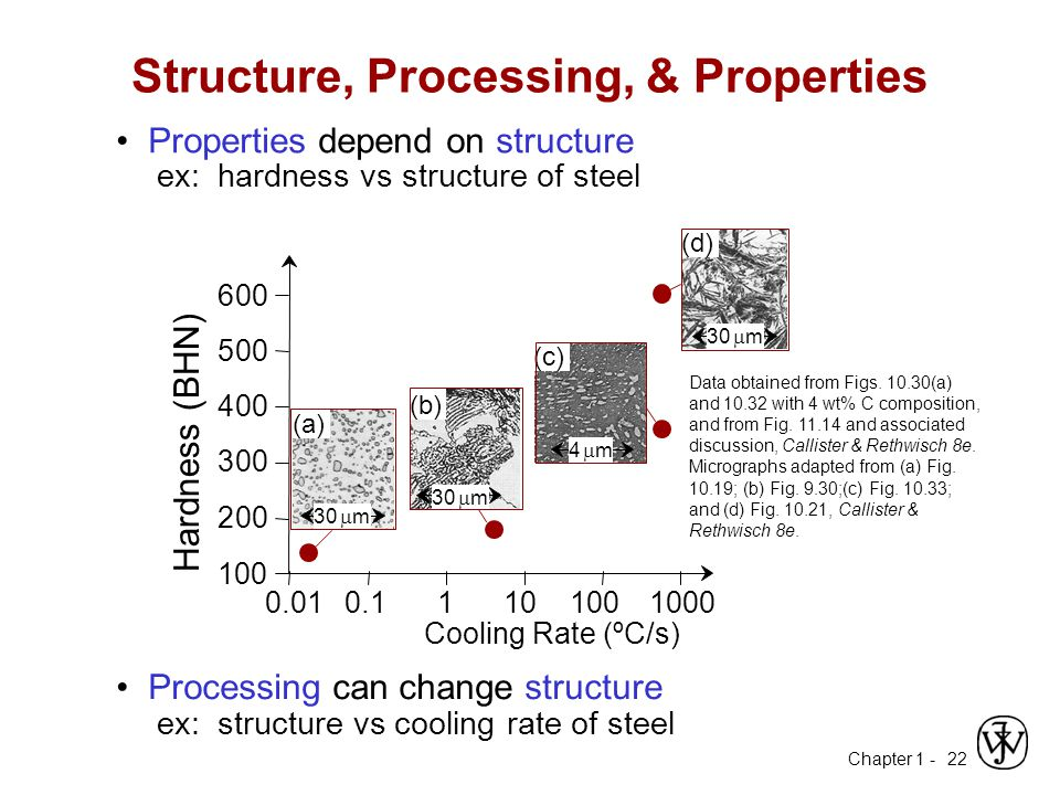 Chapter 1 - 22 ex: hardness vs structure of steel Properties depend on structure Data obtained from Figs. 10.30(a) and 10.32 with 4 wt% C composition,