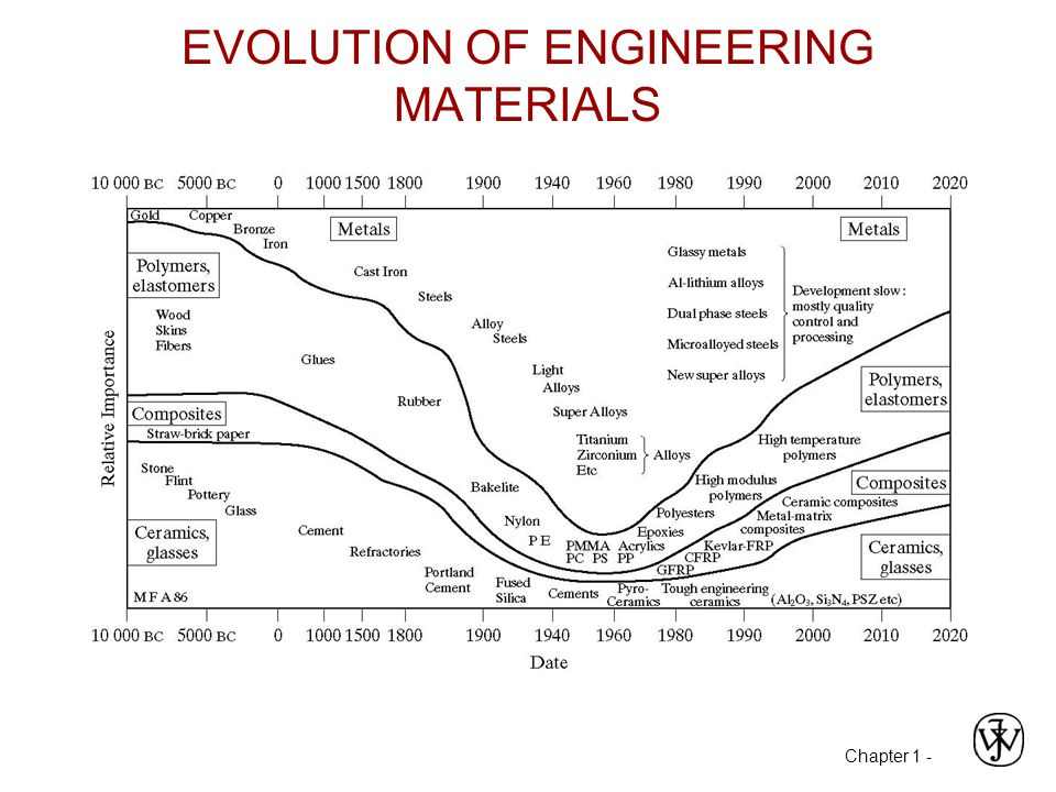 Chapter 1 - EVOLUTION OF ENGINEERING MATERIALS