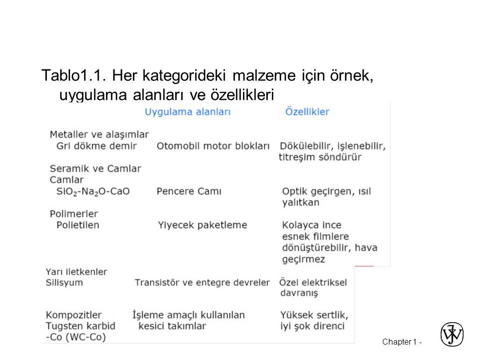 Chapter 1 - Tablo1.1. Her kategorideki malzeme için örnek, uygulama alanları ve özellikleri