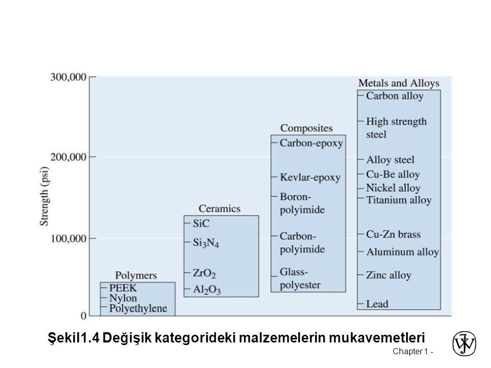 Chapter 1 - Şekil1.4 Değişik kategorideki malzemelerin mukavemetleri