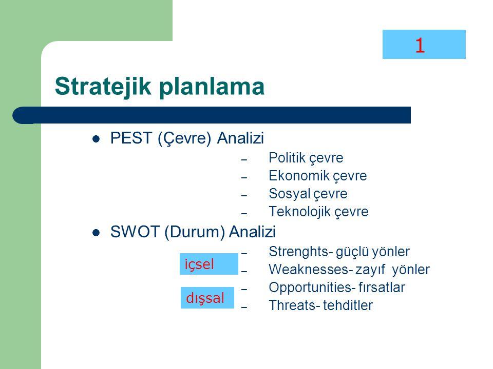Stratejik planlama PEST (Çevre) Analizi – Politik çevre – Ekonomik çevre – Sosyal çevre – Teknolojik çevre SWOT (Durum) Analizi – Strenghts- güçlü yön