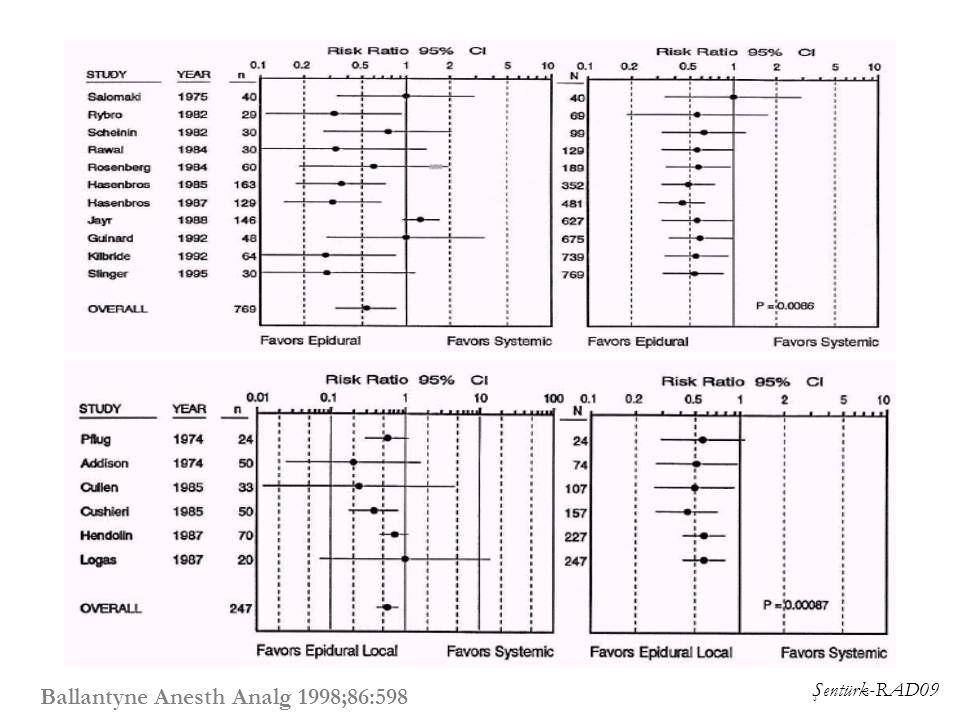 Şentürk-RAD09 Epidural vs systemic opioid-atelektazi Ballantyne Anesth Analg 1998;86:598