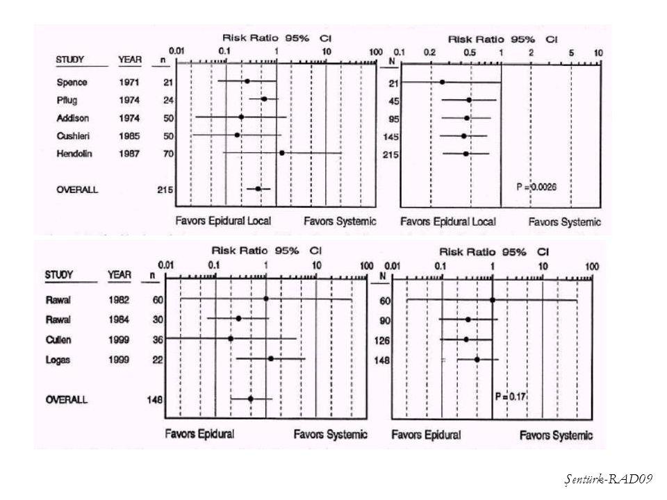 Şentürk-RAD09 Epidural vs systemic opioid- pulmonale infe