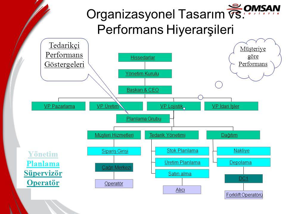 Organizasyonel Tasarım vs. Performans Hiyerarşileri VP PazarlamaVP Üretim Planlama Grubu Operatör Çağrı Merkezi Sipariş Girişi Müşteri Hizmetleri Stok