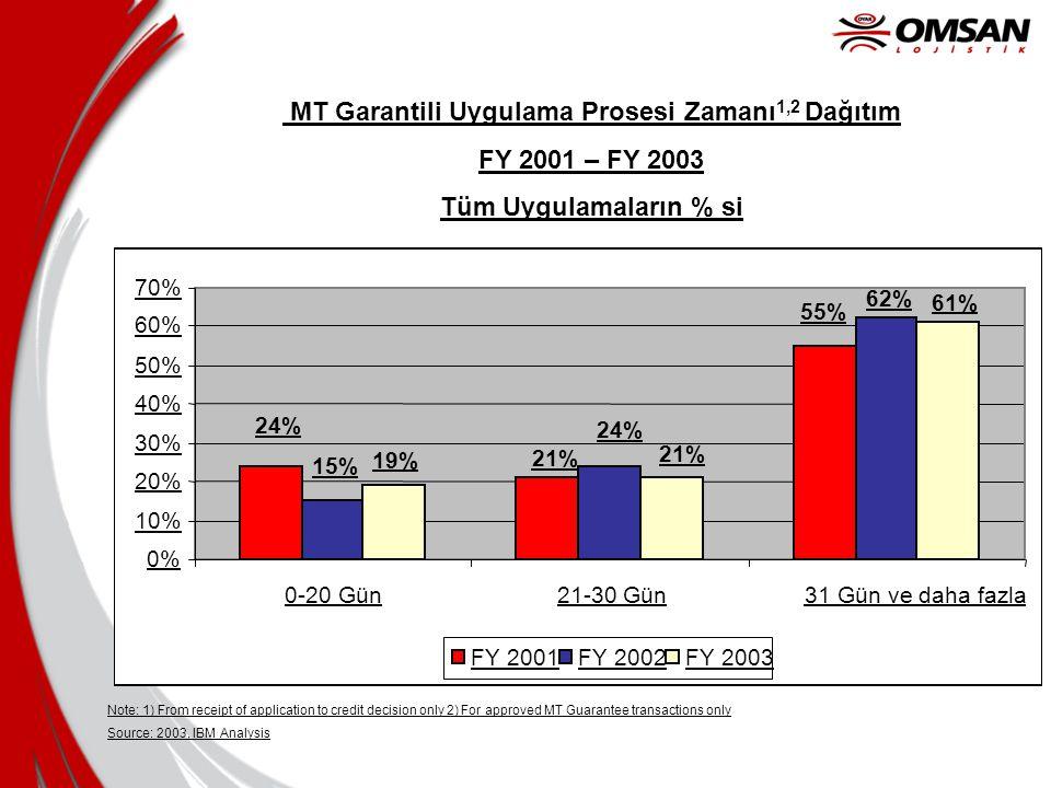 19% 55% 21% 24% 62% 24% 15% 61% 21% 0% 10% 20% 30% 40% 50% 60% 70% 0-20 Gün21-30 Gün31 Gün ve daha fazla FY 2001FY 2002FY 2003 MT Garantili Uygulama P