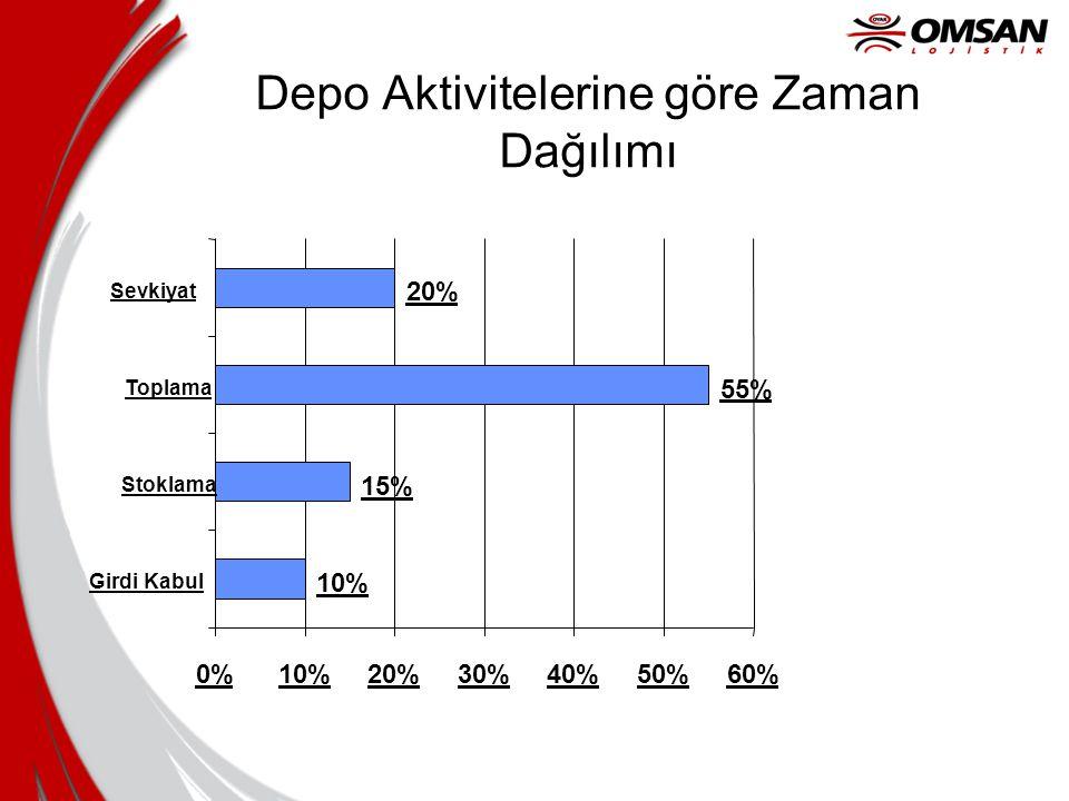 Depo Aktivitelerine göre Zaman Dağılımı 10% 15% 20% 55% 0%10%20%30%40%50%60% Girdi Kabul Stoklama Toplama Sevkiyat