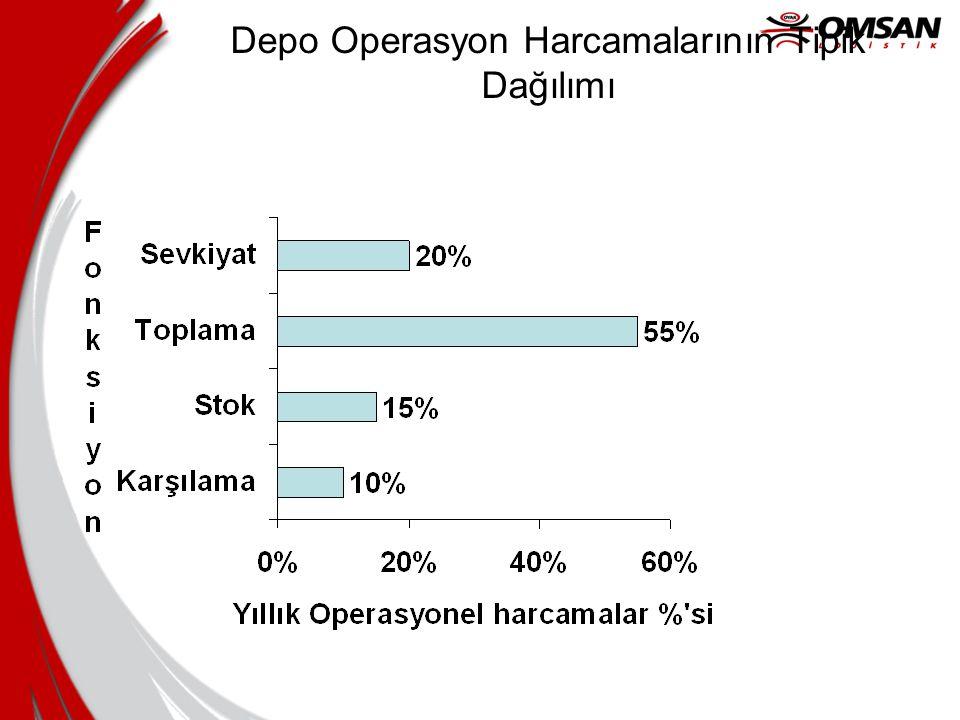 Depo Operasyon Harcamalarının Tipik Dağılımı