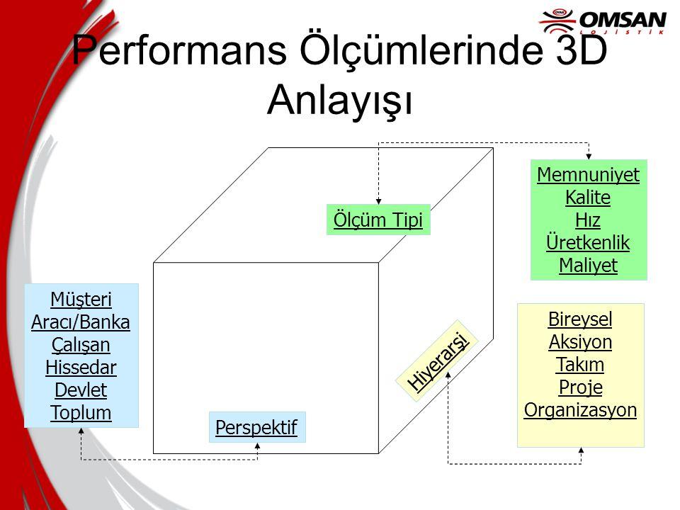 Performans Ölçümlerinde 3D Anlayışı Hiyerarşi Perspektif Memnuniyet Kalite Hız Üretkenlik Maliyet Bireysel Aksiyon Takım Proje Organizasyon Müşteri Ar