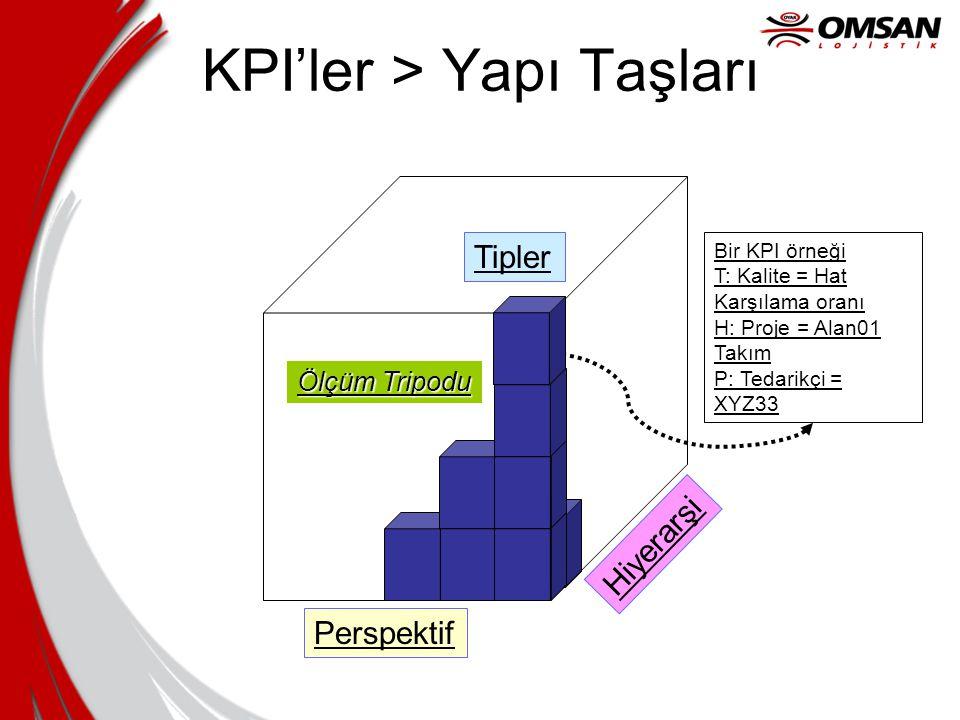 KPI'ler > Yapı Taşları Tipler Hiyerarşi Perspektif Ölçüm Tripodu Bir KPI örneği T: Kalite = Hat Karşılama oranı H: Proje = Alan01 Takım P: Tedarikçi =