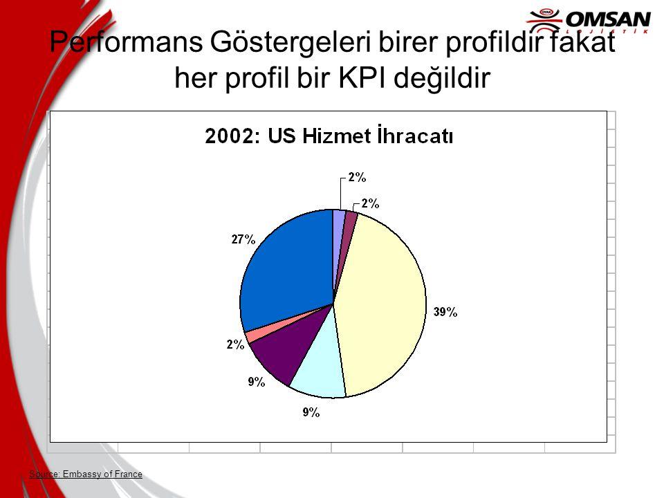 Source: Embassy of France Performans Göstergeleri birer profildir fakat her profil bir KPI değildir