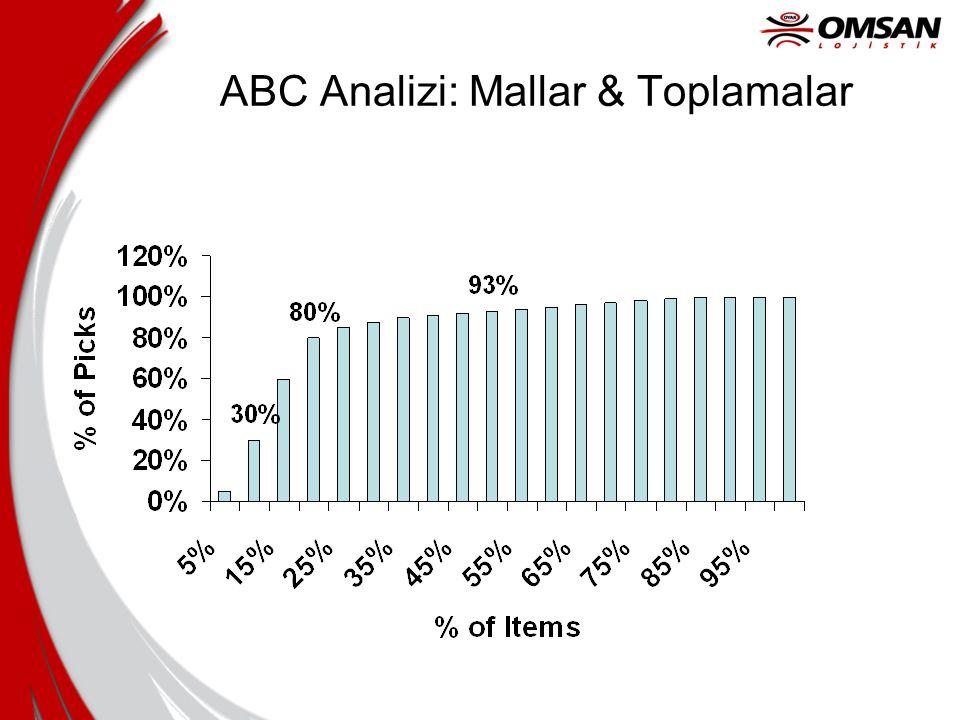 ABC Analizi: Mallar & Toplamalar