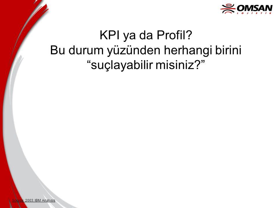 """Source: 2003, IBM Analysis KPI ya da Profil? Bu durum yüzünden herhangi birini """"suçlayabilir misiniz?"""""""