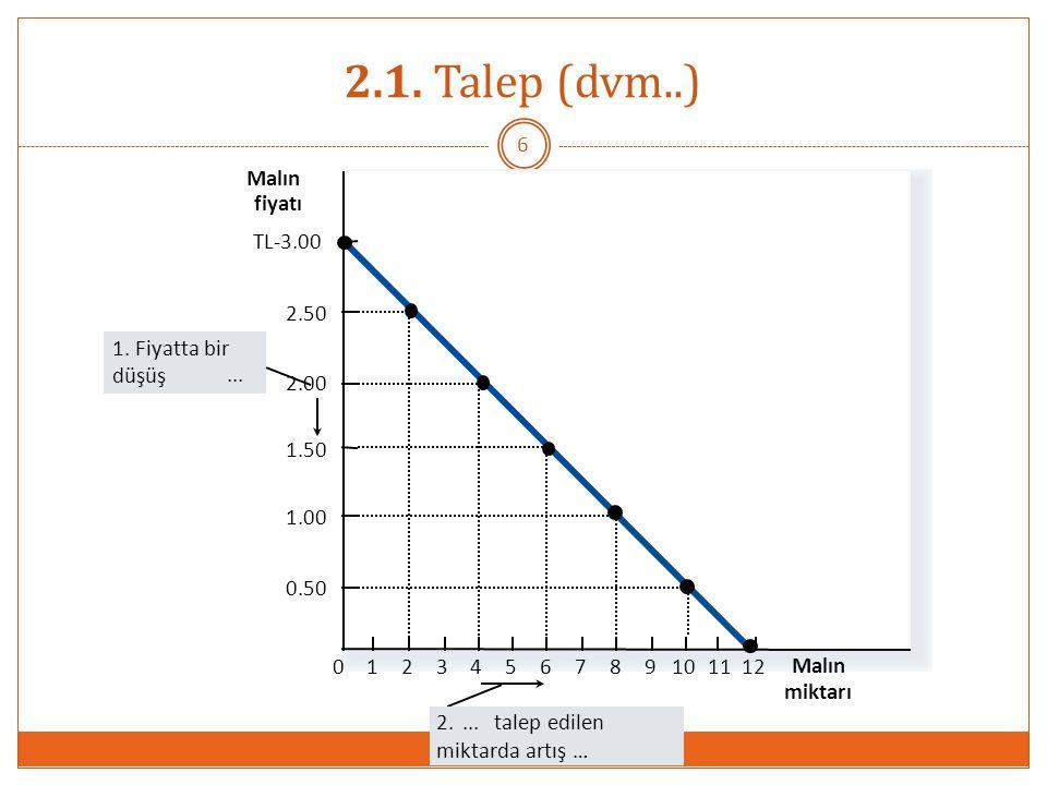 0 D Malın fiyatı Malın miktarı Bir mala konulan vergi sebebiyle fiyatın yükselmesi talep eğrisi üzerinde bir hareket yaratır.