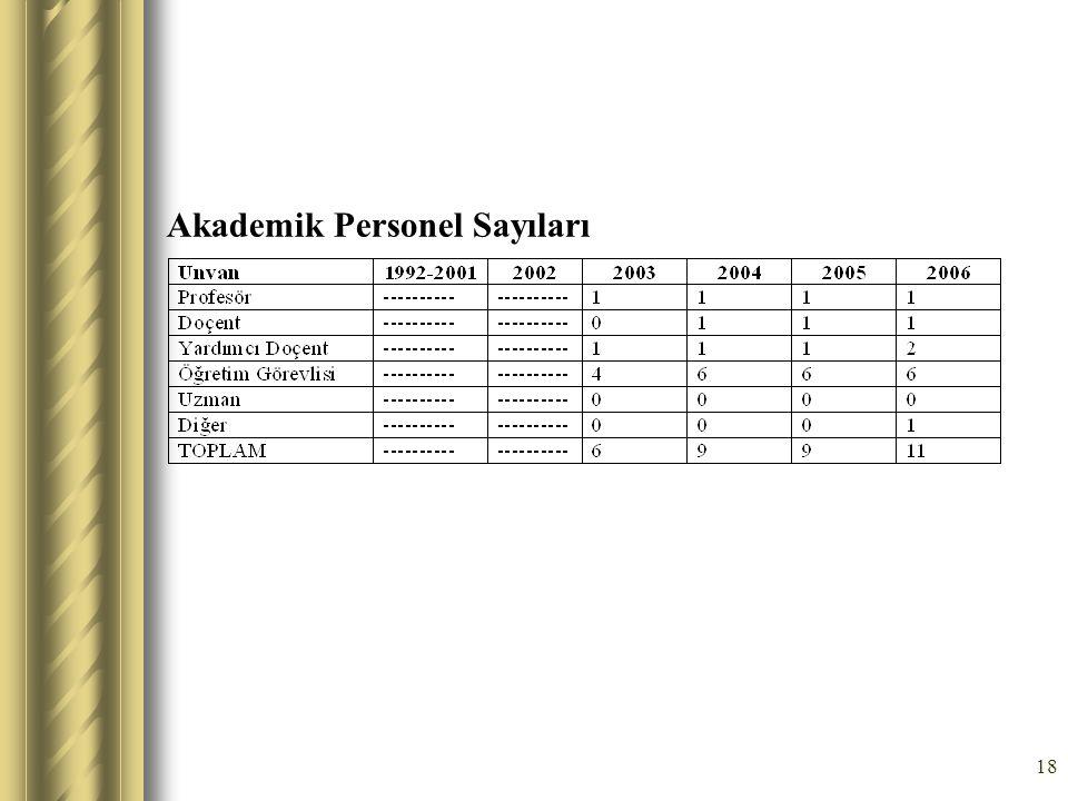 18 Akademik Personel Sayıları
