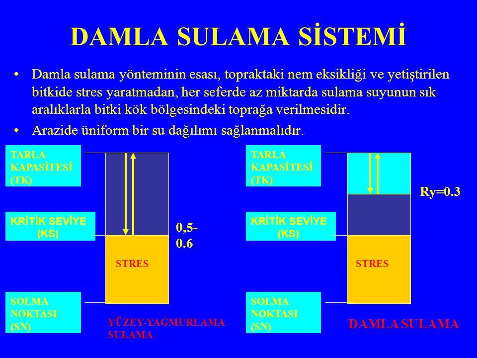 FARKLI TOPRAK TİPLERİ İÇİN DAMLATICININ ISLATTIĞI ALANLAR Kumlu (hafif bünyeli) toprak Tınlı (orta bünyeli) toprak Killi (ağır bünyeli) toprak Damlatıcı aralığı: Sık Orta Seyrek (Ör:20 cm) (Ör: 40 cm) Ör: 60 cm