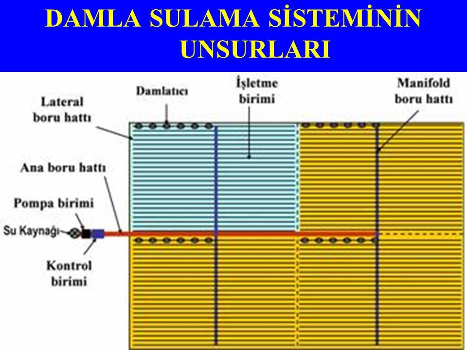 –Damlatıcılar –Lateral boru hattı (damla sulama borusu) –Manifold (yan) boru hattı –Ana boru hattı –Kontrol birimi Hidrosiklon filtre (kum ayıracı): Kum-çakıl Filtre (gravel filtre) Gübre tankı Elek filtre-disk filtre Basınç regülatörü (sulama suyunun sisteme sabit basınçla verilmesini sağlar) –Motopomp ünitesi –Diğer parçalar (vana, manometre, debi ölçer yani su sayacı, suyun geri akışını önleyen araçlar, hava boşaltma araçları vb.) DAMLA SULAMA SİSTEMİNİN UNSURLARI VE KULLANILAN MALZEMELER