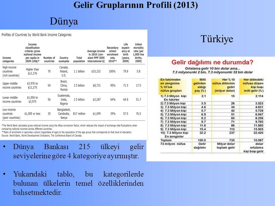Gelir Gruplarının Profili (2013) Türkiye Dünya Bankası 215 ülkeyi gelir seviyelerine göre 4 kategoriye ayırmıştır.