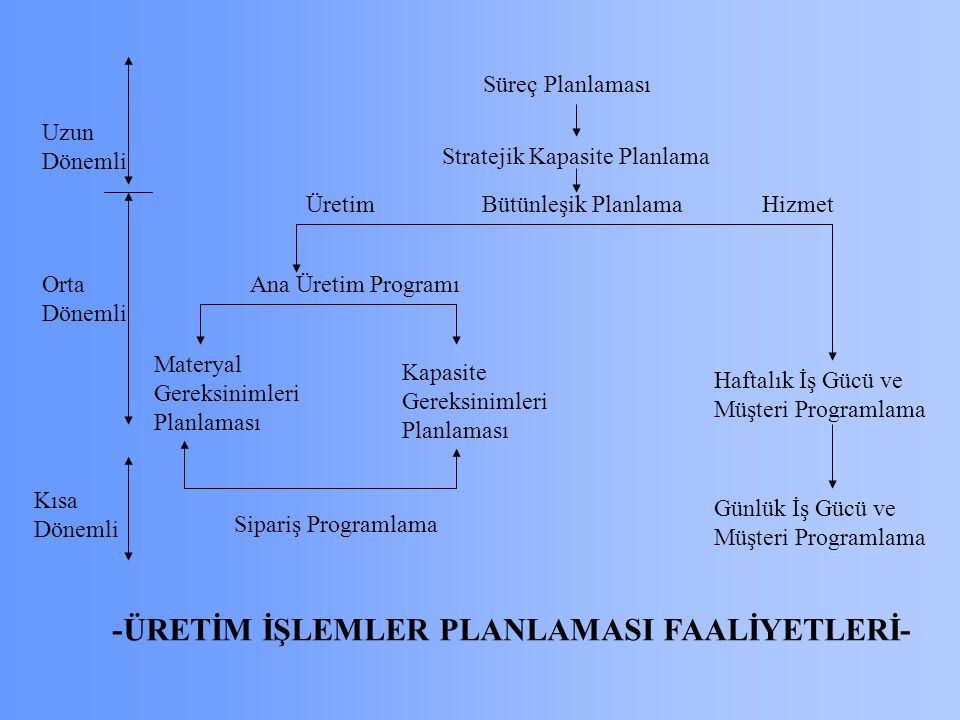 Süreç Planlaması Stratejik Kapasite Planlama Bütünleşik Planlama Ana Üretim Programı ÜretimHizmet Uzun Dönemli Materyal Gereksinimleri Planlaması Kapasite Gereksinimleri Planlaması Sipariş Programlama Orta Dönemli Kısa Dönemli Haftalık İş Gücü ve Müşteri Programlama Günlük İş Gücü ve Müşteri Programlama -ÜRETİM İŞLEMLER PLANLAMASI FAALİYETLERİ-