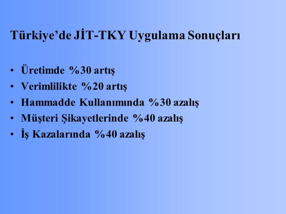Türkiye'de JİT-TKY Uygulama Sonuçları Üretimde %30 artış Verimlilikte %20 artış Hammadde Kullanımında %30 azalış Müşteri Şikayetlerinde %40 azalış İş Kazalarında %40 azalış