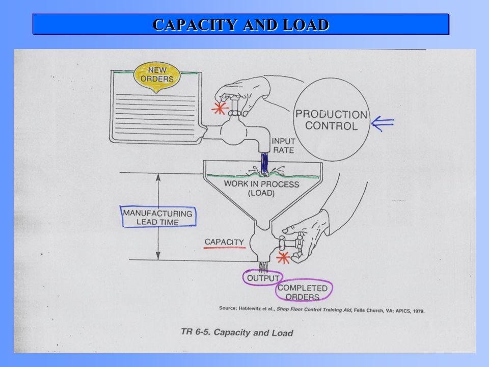 CAPACITY AND LOAD TR 6-5 Capacitiy and load eklenecek!