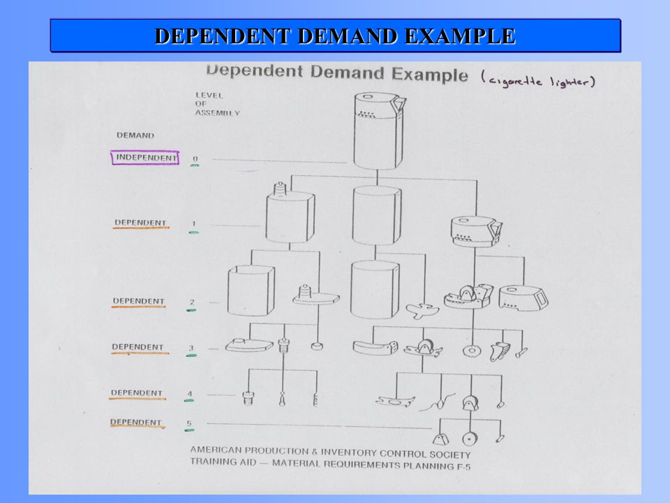 DEPENDENT DEMAND EXAMPLE