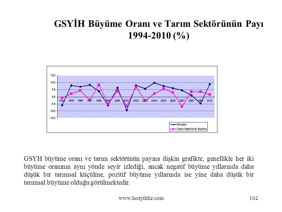 GSYİH Büyüme Oranı ve Tarım Sektörünün Payı 1994-2010 (%) GSYH büyüme oranı ve tarım sektörünün payına ilişkin grafikte, genellikle her iki büyüme ora