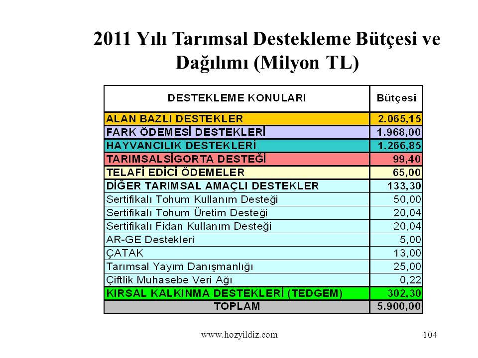 2011 Yılı Tarımsal Destekleme Bütçesi ve Dağılımı (Milyon TL) 104www.hozyildiz.com