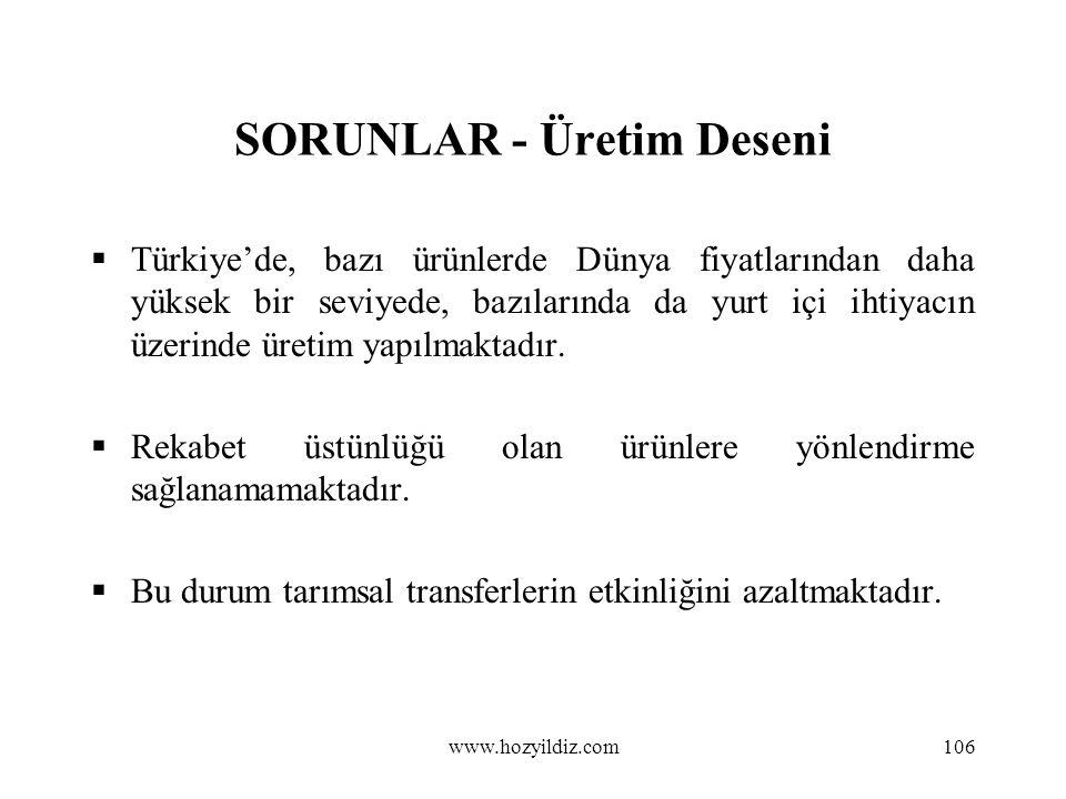 106 SORUNLAR - Üretim Deseni  Türkiye'de, bazı ürünlerde Dünya fiyatlarından daha yüksek bir seviyede, bazılarında da yurt içi ihtiyacın üzerinde üre