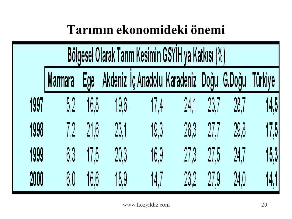 20 Tarımın ekonomideki önemi www.hozyildiz.com