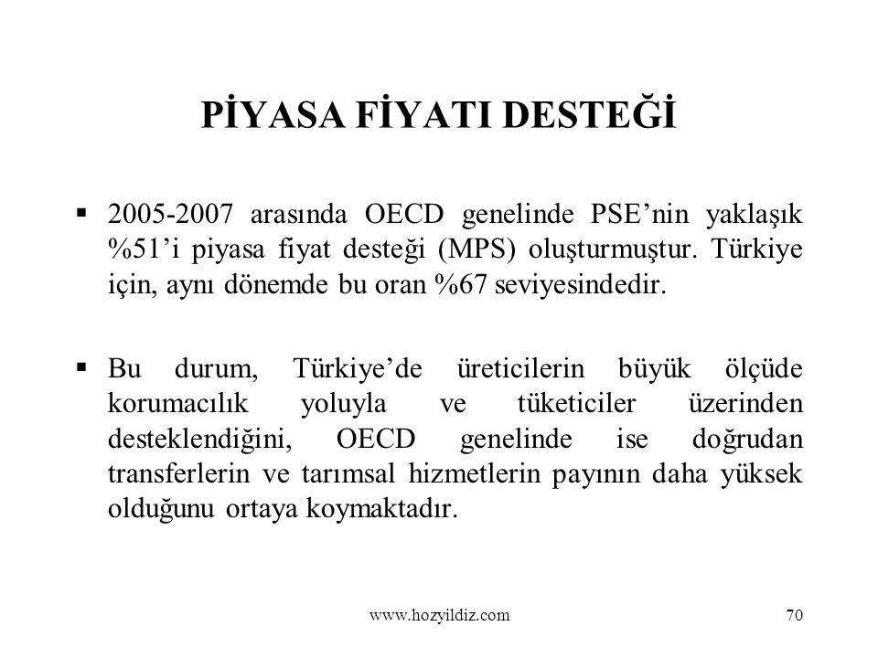 70 PİYASA FİYATI DESTEĞİ  2005-2007 arasında OECD genelinde PSE'nin yaklaşık %51'i piyasa fiyat desteği (MPS) oluşturmuştur. Türkiye için, aynı dönem