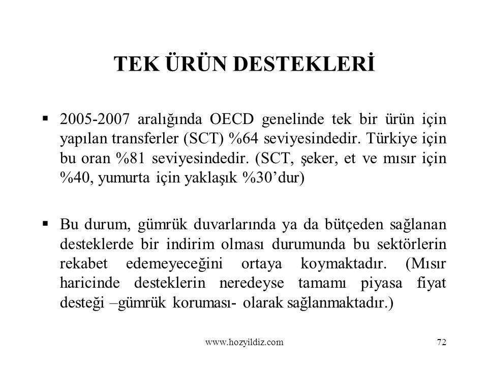 72 TEK ÜRÜN DESTEKLERİ  2005-2007 aralığında OECD genelinde tek bir ürün için yapılan transferler (SCT) %64 seviyesindedir. Türkiye için bu oran %81