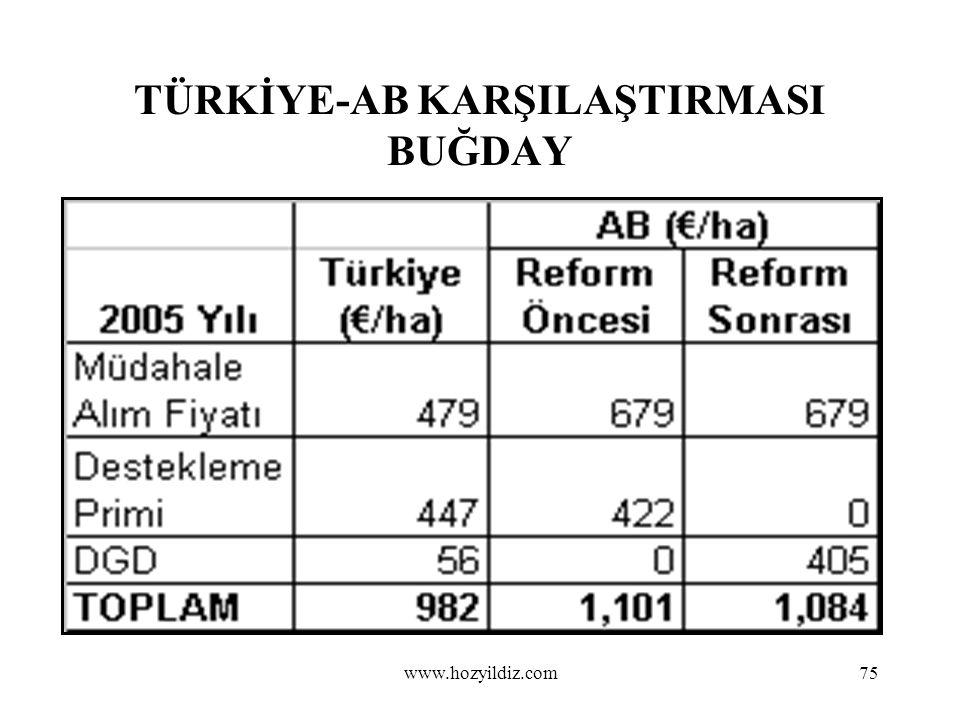 75 TÜRKİYE-AB KARŞILAŞTIRMASI BUĞDAY www.hozyildiz.com