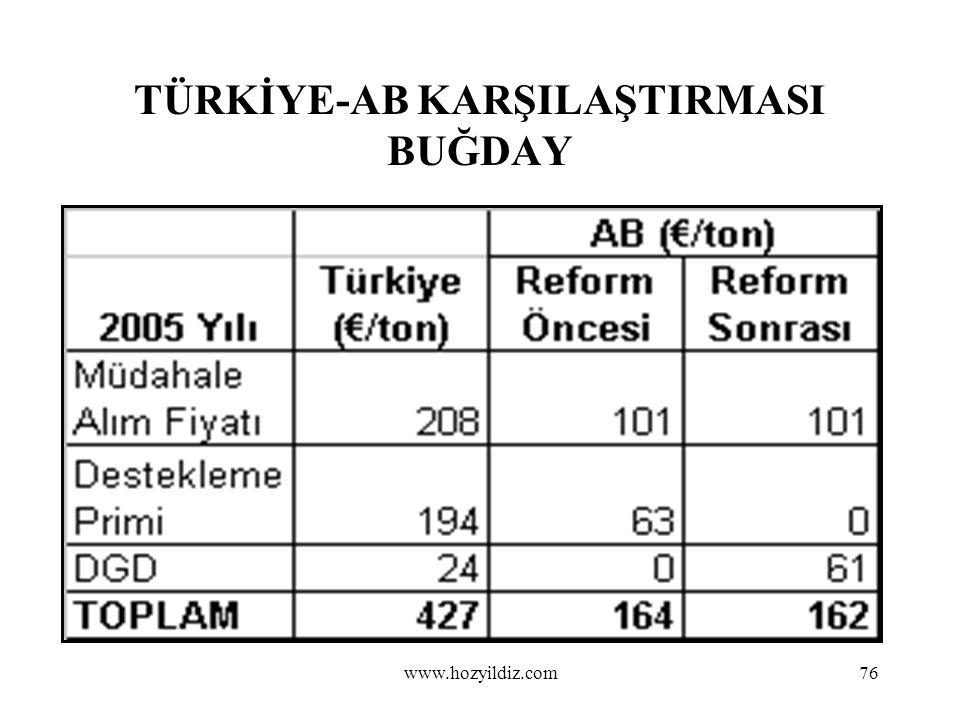 76 TÜRKİYE-AB KARŞILAŞTIRMASI BUĞDAY www.hozyildiz.com