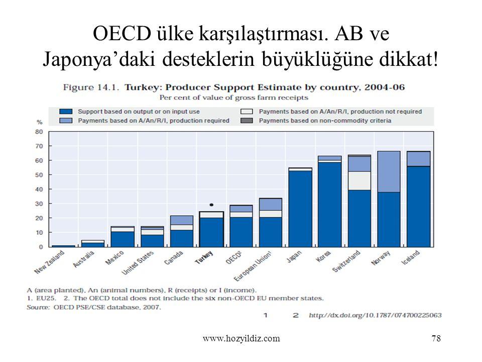 OECD ülke karşılaştırması. AB ve Japonya'daki desteklerin büyüklüğüne dikkat! 78www.hozyildiz.com