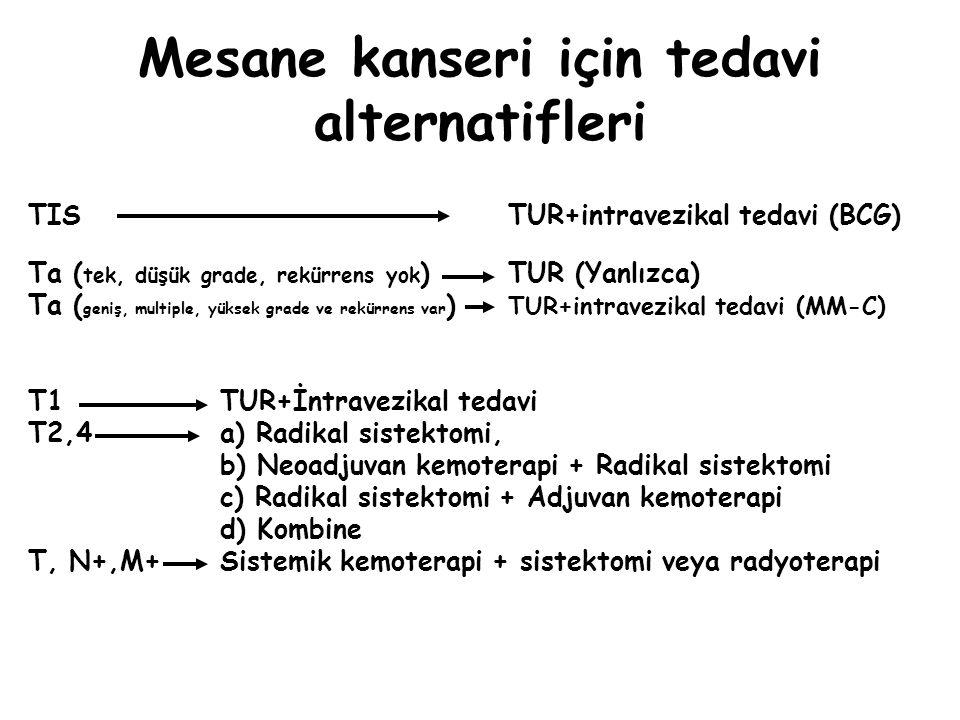 Mesane kanseri için tedavi alternatifleri TIS TUR+intravezikal tedavi (BCG) Ta ( tek, düşük grade, rekürrens yok ) TUR (Yanlızca) Ta ( geniş, multiple, yüksek grade ve rekürrens var ) TUR+intravezikal tedavi (MM-C) T1 TUR+İntravezikal tedavi T2,4a) Radikal sistektomi, b) Neoadjuvan kemoterapi + Radikal sistektomi c) Radikal sistektomi + Adjuvan kemoterapi d) Kombine T, N+,M+ Sistemik kemoterapi + sistektomi veya radyoterapi