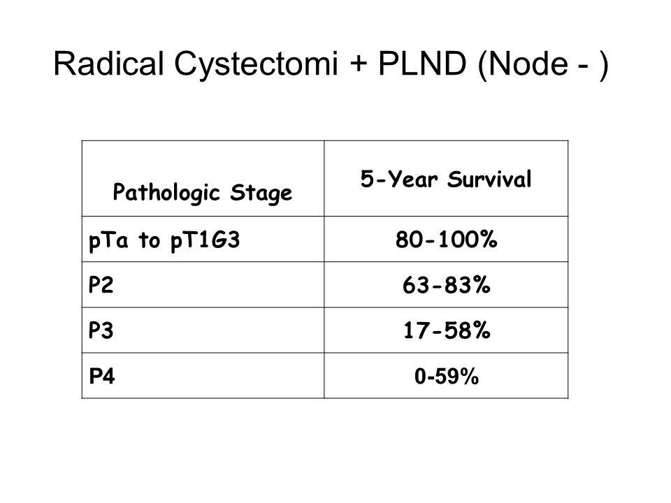 Pathologic Stage 5-Year Survival pTa to pT1G380-100% P263-83% P317-58% P40-59% Radical Cystectomi + PLND (Node - )