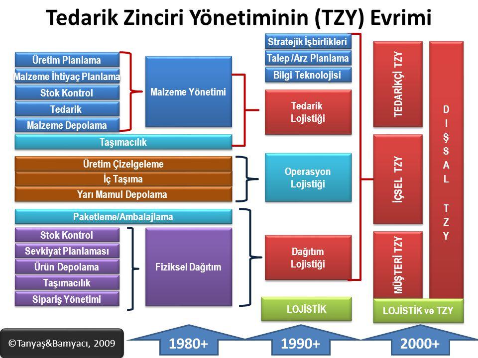 Tedarik Zinciri Yönetiminin (TZY) Evrimi Üretim Planlama Malzeme İhtiyaç Planlama Stok Kontrol Tedarik Malzeme Depolama Taşımacılık İç Taşıma Paketlem
