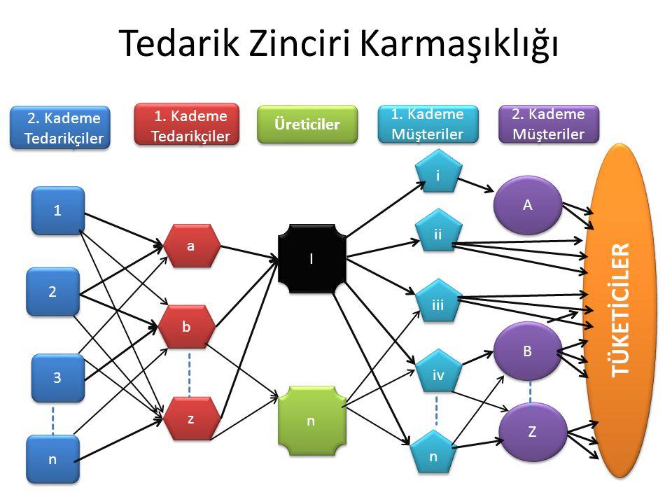 Tedarik Zinciri Karmaşıklığı 1 1 a a i i A A 2 2 b b iii I I 3 3 z z iv B B n n n n n n Z Z ii 2. Kademe Tedarikçiler 1. Kademe Tedarikçiler Üreticile