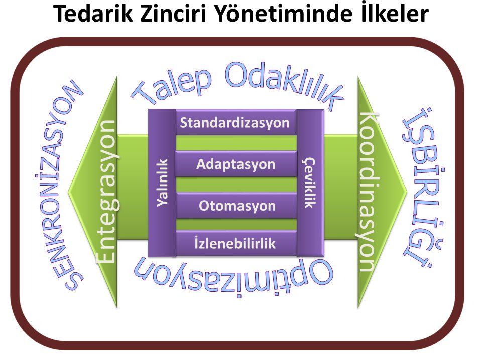 Tedarik Zinciri Yönetiminde İlkeler Standardizasyon Otomasyon İzlenebilirlik Koordinasyon Yalınlık Çeviklik Entegrasyon Adaptasyon