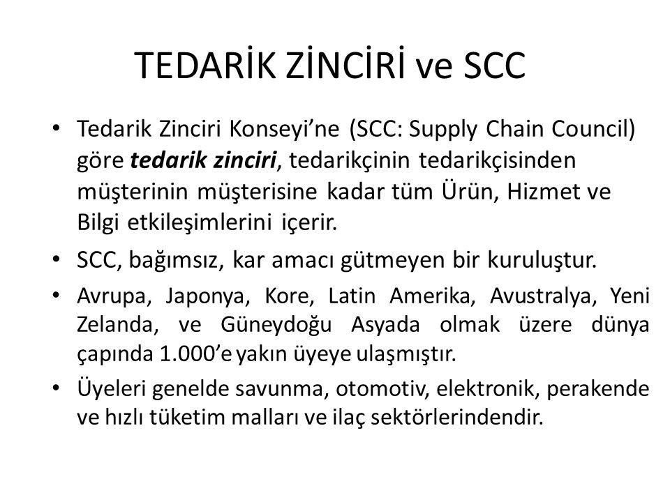 Tedarik Zinciri Konseyi'ne (SCC: Supply Chain Council) göre tedarik zinciri, tedarikçinin tedarikçisinden müşterinin müşterisine kadar tüm Ürün, Hizme