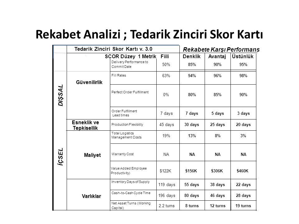 Rekabet Analizi ; Tedarik Zinciri Skor Kartı Tedarik Zinciri Skor Kartı v. 3.0 Rekabete Karşı Performans SCOR Düzey 1 MetrikFiiliDenklikAvantajÜstünlü