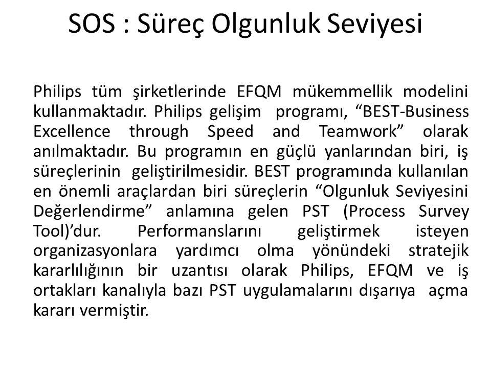"""SOS : Süreç Olgunluk Seviyesi Philips tüm şirketlerinde EFQM mükemmellik modelini kullanmaktadır. Philips gelişim programı, """"BEST-Business Excellence"""