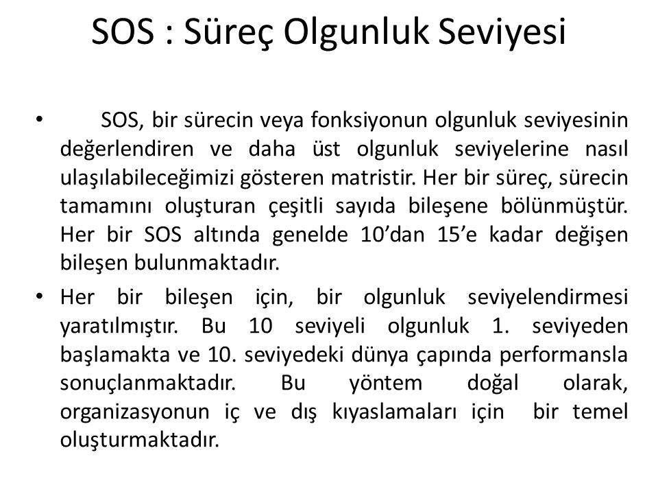 SOS : Süreç Olgunluk Seviyesi SOS, bir sürecin veya fonksiyonun olgunluk seviyesinin değerlendiren ve daha üst olgunluk seviyelerine nasıl ulaşılabile