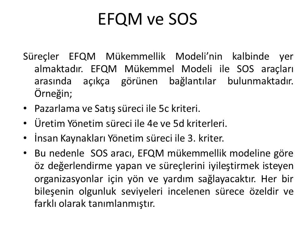 EFQM ve SOS Süreçler EFQM Mükemmellik Modeli'nin kalbinde yer almaktadır. EFQM Mükemmel Modeli ile SOS araçları arasında açıkça görünen bağlantılar bu