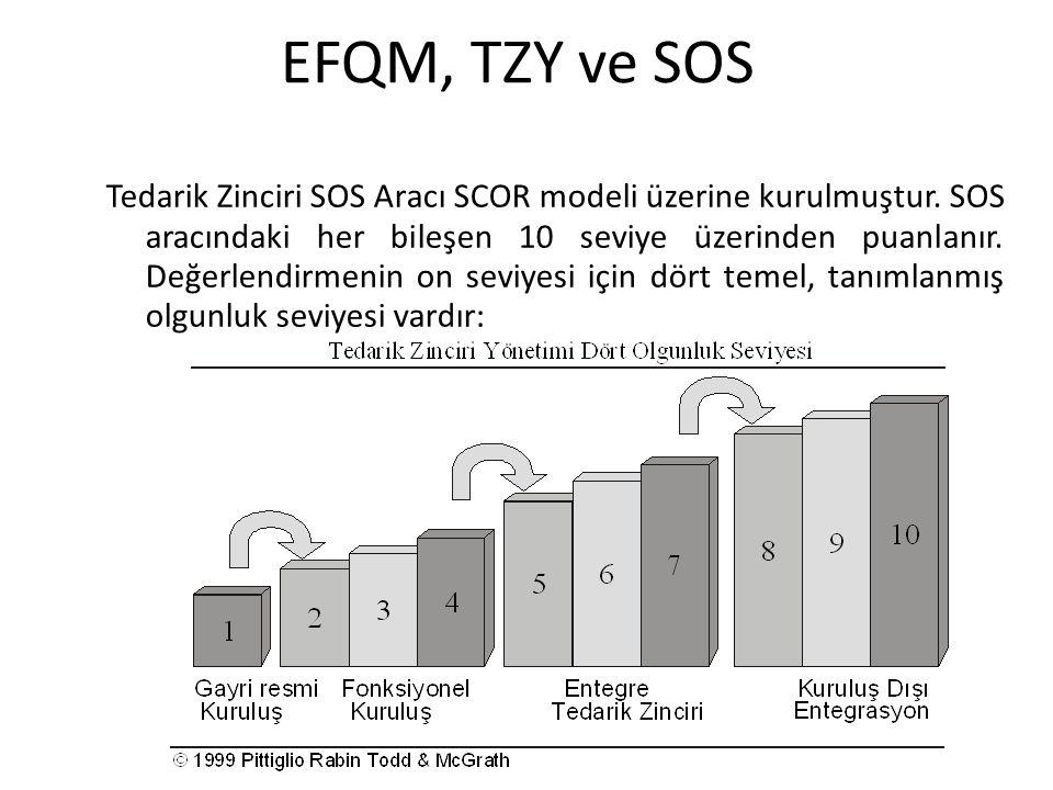 EFQM, TZY ve SOS Tedarik Zinciri SOS Aracı SCOR modeli üzerine kurulmuştur. SOS aracındaki her bileşen 10 seviye üzerinden puanlanır. Değerlendirmenin