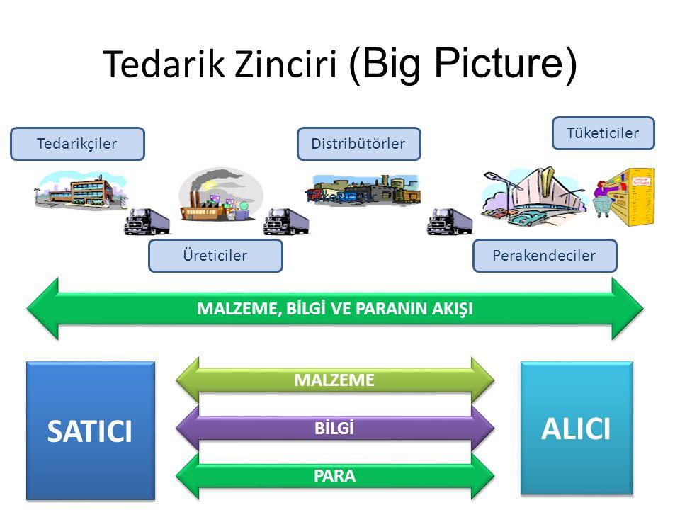 Tedarik Zinciri (Big Picture) Tedarikçiler Üreticiler Distribütörler Perakendeciler Tüketiciler MALZEME, BİLGİ VE PARANIN AKIŞI Tüketiciler SATICI ALI