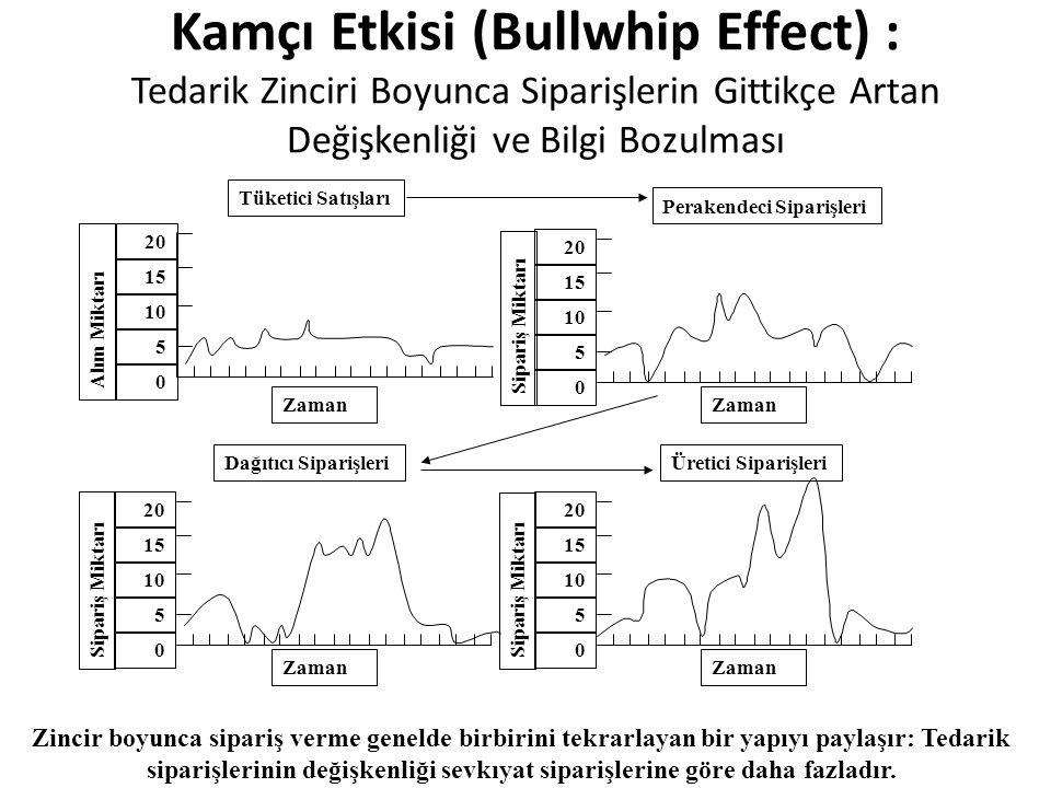 Kamçı Etkisi (Bullwhip Effect) : Tedarik Zinciri Boyunca Siparişlerin Gittikçe Artan Değişkenliği ve Bilgi Bozulması Zincir boyunca sipariş verme gene