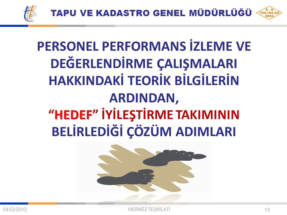 """TAPU VE KADASTRO GENEL MÜDÜRLÜĞÜ 13 PERSONEL PERFORMANS İZLEME VE DEĞERLENDİRME ÇALIŞMALARI HAKKINDAKİ TEORİK BİLGİLERİN ARDINDAN, HEDEF """"HEDEF"""" İYİLE"""