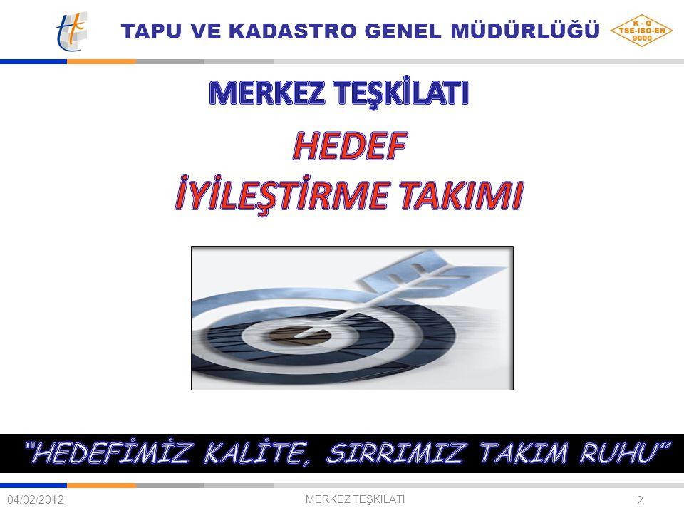 TAPU VE KADASTRO GENEL MÜDÜRLÜĞÜ 13 PERSONEL PERFORMANS İZLEME VE DEĞERLENDİRME ÇALIŞMALARI HAKKINDAKİ TEORİK BİLGİLERİN ARDINDAN, HEDEF HEDEF İYİLEŞTİRME TAKIMININ BELİRLEDİĞİ ÇÖZÜM ADIMLARI 04/02/2012 MERKEZ TEŞKİLATI